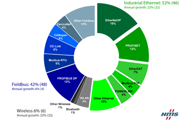 Industrial Network Shares 2017