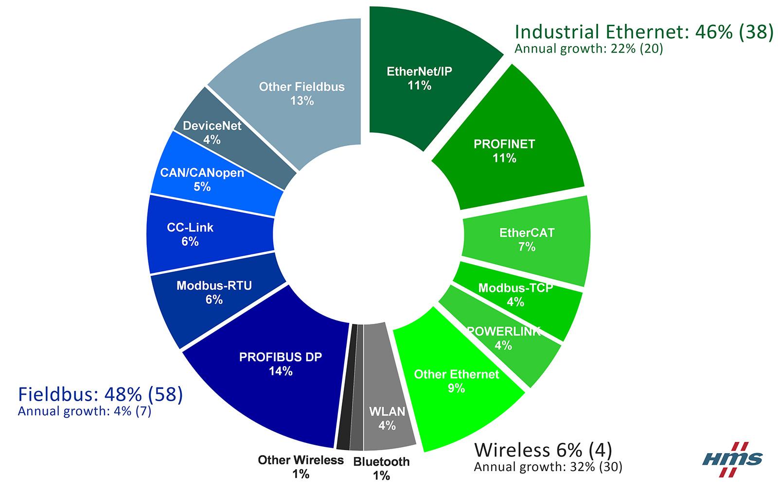 HMS kutatás fieldbus és ipari Ethernet kommunikációról
