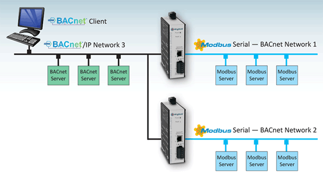 anybus bacnet  ip to modbus application examples