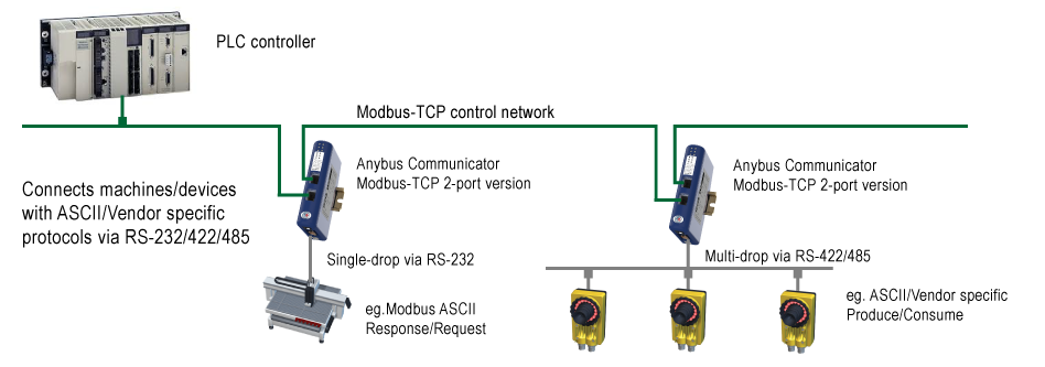 Connect devices with ASCII/Vendor specific protocols to Fieldbus ...