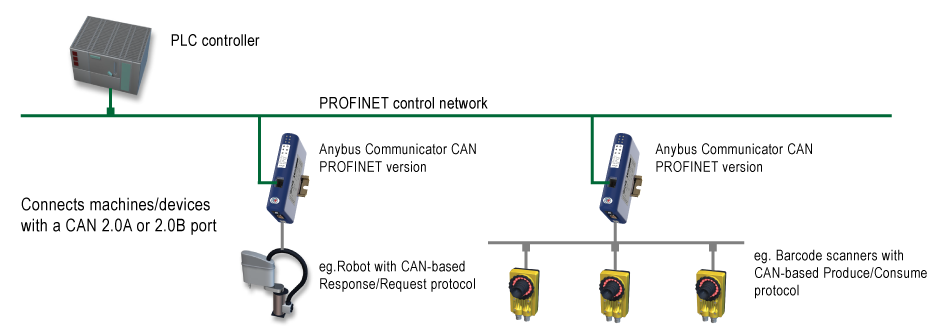 connect devices with can protocols to fieldbus and ethernet rh anybus com