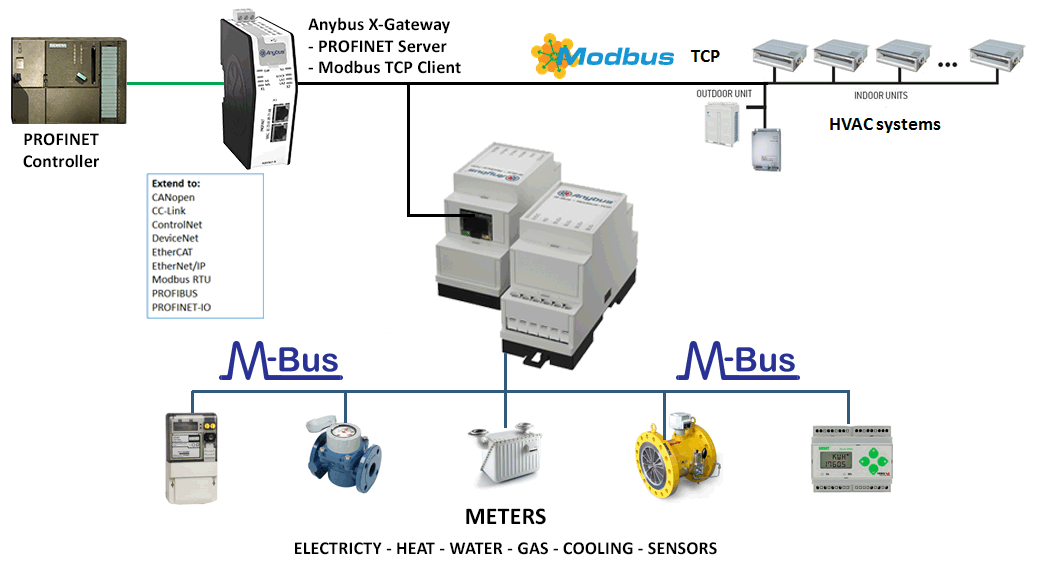 Mbus to profinet application overview