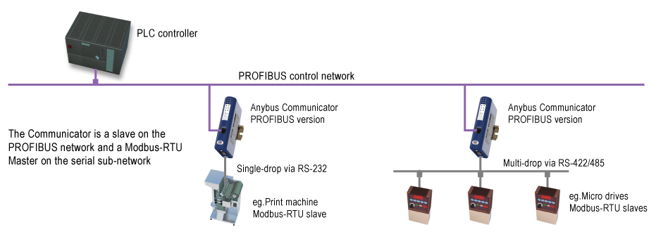 Connect RS232/422/485 Modbus-RTU devices to Fieldbus and Ethernet