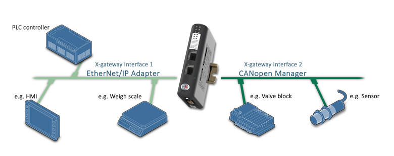 Anybus X-gateway – CANopen Master – EtherNet/IP Adapter