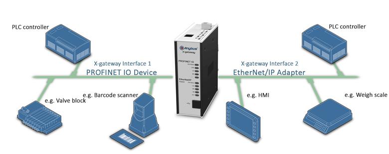 Anybus X-gateway – EtherNet/IP Adapter - PROFINET-IO Device