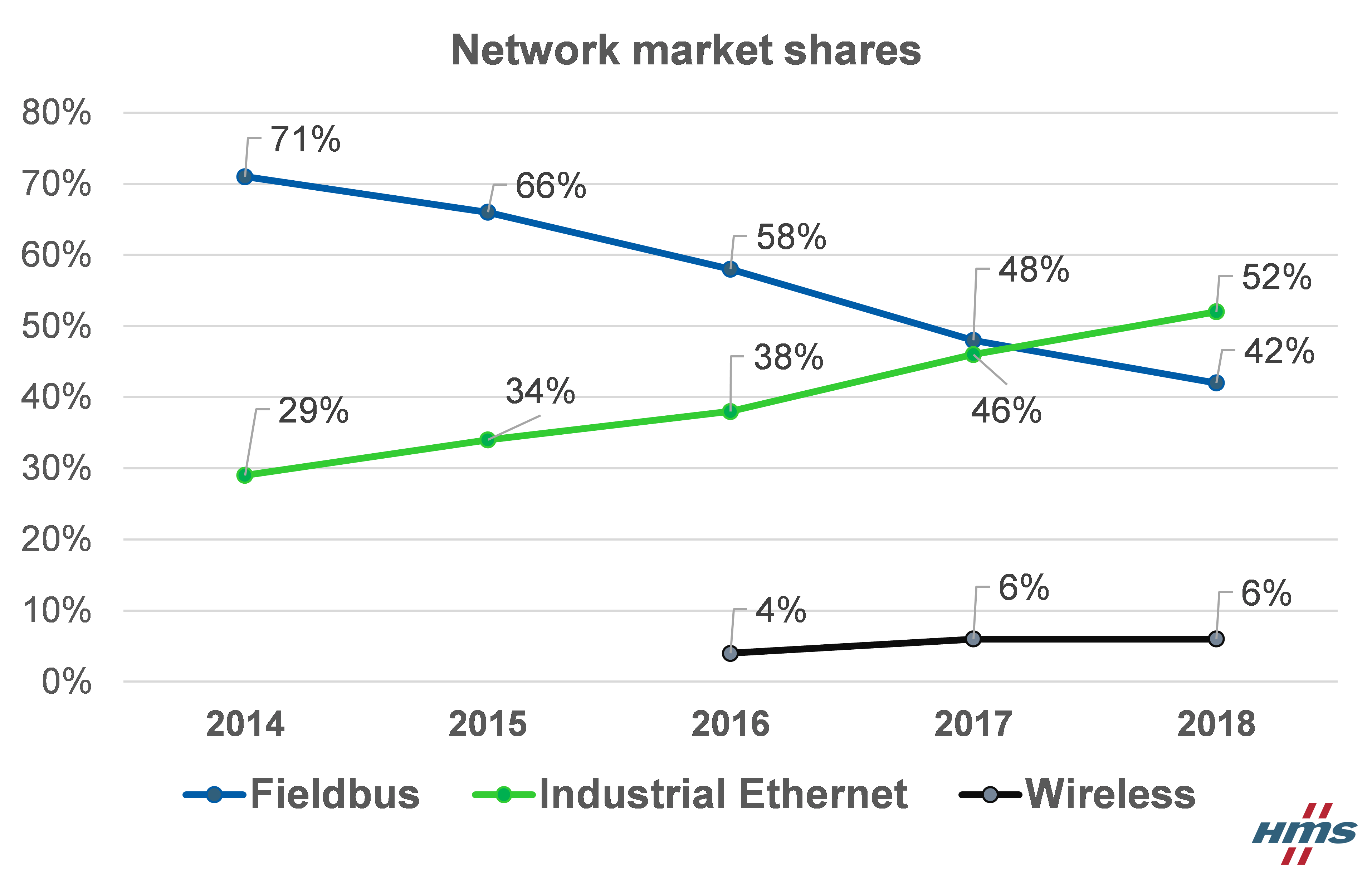 Evolution of fieldbus and Industrial Ethernet market shares, New nodes