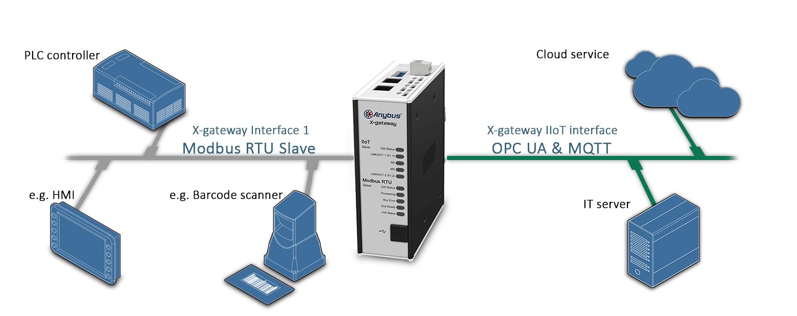 Anybus X-gateway IIoT – Modbus RTU Slave - OPC UA-MQTT