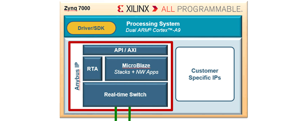 Anybus IP for Xilinx