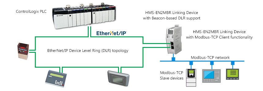 Ethernet Ip To Modbus Tcp Linking Device